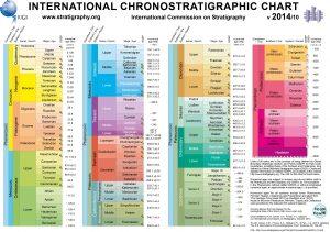 chronostratchart2014-10