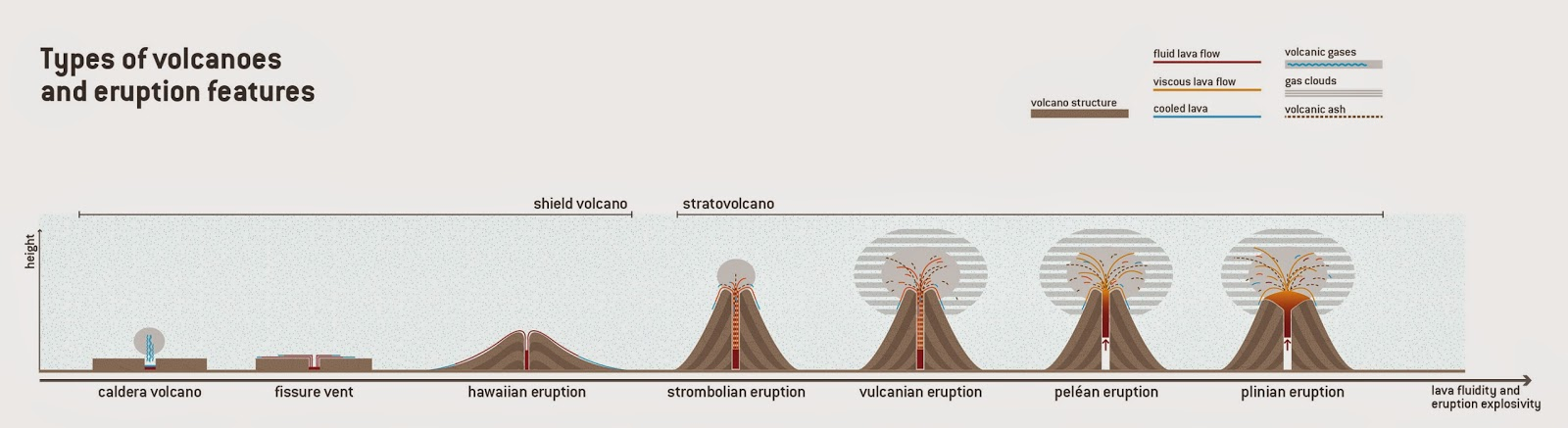 types of volcanic eruptions geology page