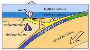 How does Earth's continental-GeologyPage