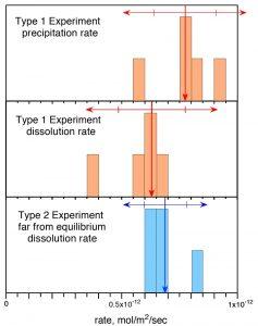 Geochemists show experimental-GeologyPage
