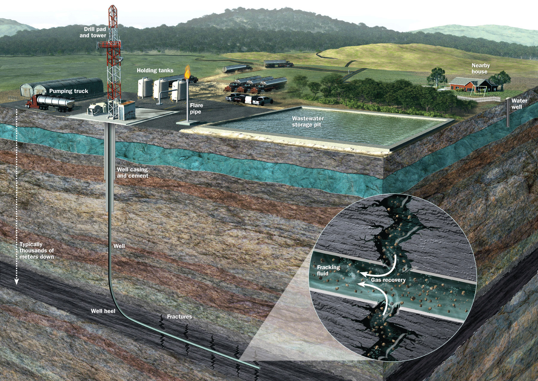 hydraulic fracturing | geology page