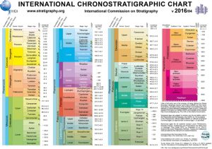 ICS-GeologicalTimescale2015-01