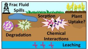 Hydraulic fracturing chemical-GeologyPage