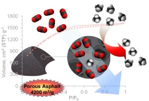 Rice University scientists have improved their asphalt-derived porous carbon's ability to capture carbon dioxide, a greenhouse gas, from natural gas. The capture material derived from untreated Gilsonite asphalt has a surface area of 4,200 square meters per gram. Credit: Almaz Jalilov/Rice University