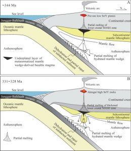 Fig. 2. Schematic illustration showing the petrogeneticmodels for the pre-ore rocks and ore-forming high Sr/Y porphyries at the Aktogai deposit.