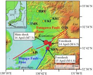 Groundwater samples were obtained from seven locations in the Futagawa-Hinagu fault zones in the Kumamoto region. The locations are marked as yellow squares (denoted HRY, TMN, UKI, KKC, OTS, AJS, and MFN) on the map. The epicenters of the two tremors that preceded the main quake and the main shock are shown in red circles. Credit: 2016 Yuji Sano.