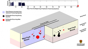 The researchers' image of seismic activity reveals a pre-existing but previously undetected fault system running parallel to two horizontally drilled wells. In one strand of the fault, hydraulic fracturing in both wells triggered small earthquakes by imposing mechanical stresses on the rock formations beneath the hydrocarbons-bearing zone — causing the fault to slip. However, in another strand of the fault — and more than two weeks after hydraulic fracturing injections had stopped — the magnitude 3.9 earthquake occurred at a calculated depth of just over four kilometres. This places the event within the upper levels of Precambrian basement rocks. Subsequent smaller seismic events persisted for a few months afterward, as the seismic activity migrated slowly from the basement back up toward the injection zone. Credit: University of Calgary