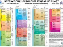 international chronostratigraphic chart 2017 pdf