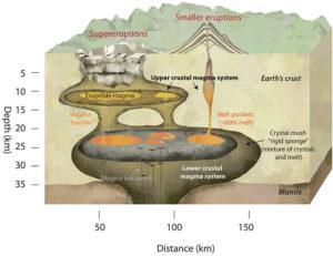 Magma chambers