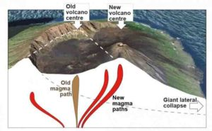 Giant lateral volcano collapses affects the deep paths of magma.