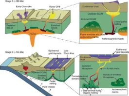 Lithospheric-scale processes involved in the precursor stage of formation of the Deseado Massif auriferous province.