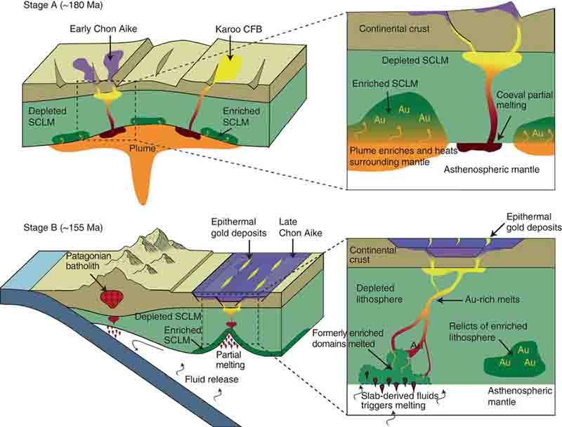 Plume-subduction interaction forms large auriferous provinces
