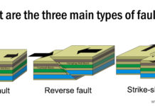 Three main types of faults