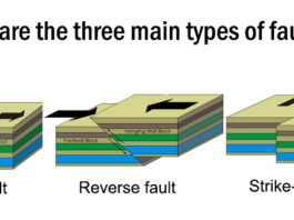 Three main types of faults