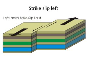 Left-lateral strike-slip fault
