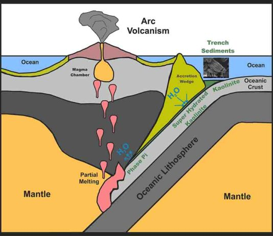 Kaolinite sinks into the subduction zone with the oceanic plate.