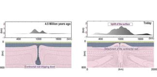 Time slices of the computational geodynamic model showing dripping continental root and eventual surface uplift over a 4.5 million year period across Turkey's Central Anatolian Plateau