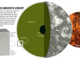 Moon crust formation graphic.