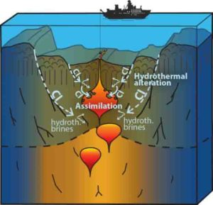 The hydrothermal circulation changes the ocean crust and increases the Chlorine (CL) concentration of the rocks by incorporation of sea water