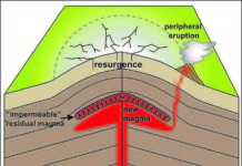 Following a large caldera-forming eruption some magma remains in the magma reservoir.