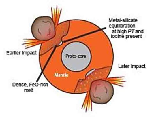 Earth experienced multiple large impacts; the high-pressure and -temperature conditions caused pockets of core and mantle partitioning that persist as chemically distinct today.