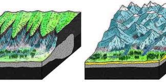 Headwaters of Alpine streams approximately 30 million years ago (left) with an Alpine plateau and a meadow countryside.
