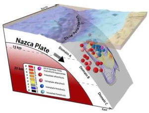 This schematic illustration of the 2014 Iquique earthquake off the coast of Chile (magnitude 8.1) shows the locations of foreshocks (blue) and aftershocks (red) relative to the area of large slip on the fault (contour lines).