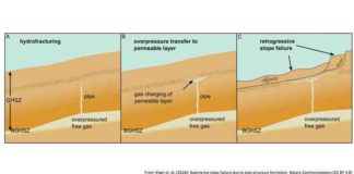 Schematic evolution of retrogressive slope failure due to overpressured gas below the gas haydrate stability zone (GHSZ)
