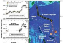 The graph shows the dates of volcanoes of the three volcanic chains in the Pacific and their relative movement over time (left). The location of the three volcanic chains shown in the map (right). The stars mark the youngest end or the active volcanoes today.