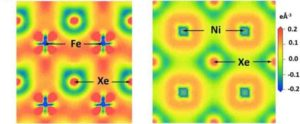 This illustration shows how the changes in the electromagnetic properties of xenon, iron, and nickel under these intense pressures allow for the formation of XeFe3 and XeNi3.