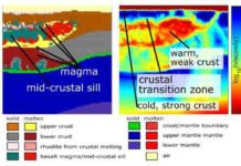 Graphic by University of Oregon scientists provides new structural information, based on supercomputer modeling, about the location of a mid-crustal sill that separates magma under Yellowstone.