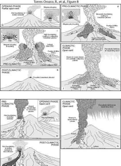 Volcanic hazard scenarios for Plinian eruptions at Mount Taranaki's summit crater and Fanthams Peak vent.