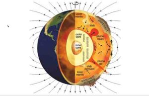 Earth's crust, mantle and outer core interactions.