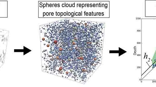 Left: This is a digitalized 3D natural rock, Center: Spheres cloud representing pore topological features, Right: Persistence diagram.