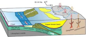 Paleogeographic scenario for the Jiachala Formation. a) Jiachala Formation, b)&c) other trench deposits to the west.