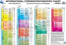 "International Chronostratigraphic Chart ""Version 2018/08"""