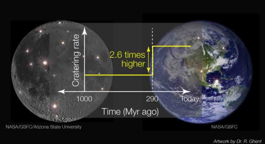 Image depicts the change in impact rate modeled in this paper. Some of the craters used in the study on both the moon and Earth are highlighted in the background. Credit: Data from NASA GSFC / LRO / Arizona State University; Artwork by Rebecca Ghent