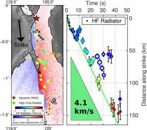 On the area map on the left, the colored background is the ground displacement induced by the Palu earthquake and the thin black line is the fault, both derived from satellite radar images. The black dot is the city of Palu. The circles are spots that radiated waves during the earthquake; their color indicates time (blue at the beginning, red at the end). The right figure shows the timing and position of these earthquake radiators. Their alignment indicates a steady earthquake speed of about 4.1 km/s Credit: © Han Bao et al., Nature Geoscience