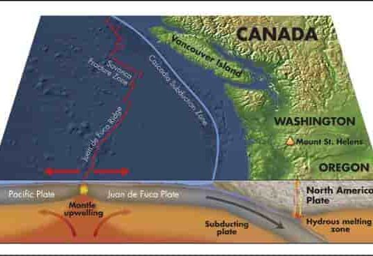 The Washington coast is geologically complex.