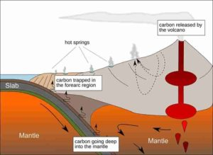 How carbon is cycled near volcano chains
