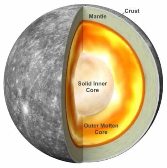 Mercury's interior based