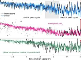 Transien modelling results: Atmospheric CO2 concentration (in pink) compared to ice core data (solid line) and other proxies. Willeit et al, 2019