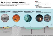 Abiotic sources of methane have been found in more than 20 countries and in several deep ocean regions so far. Credit: Deep Carbon Observatory