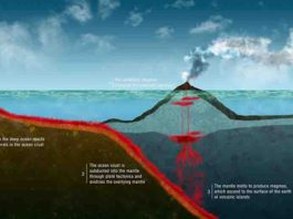 Subduction Zone - Earth