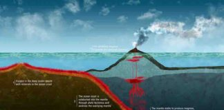 Subduction Zone - Earth