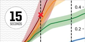 In four sample events (colored lines), the acceleration of peak ground displacement (measurements shown at right) just five seconds later suggests whether a megaquake, such as a magnitude 9 (red X) or a sub-7 magnitude quake is in progress. Real time monitoring, the researchers say, could enhance earthquake early warning.