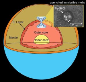 A laser-heated diamond anvil cell is used to simulate the pressure and temperature conditions of Earth's core.