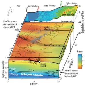 The velocity model showing a map view of the MHT and a cross-section passing through the Gorkha earthquake