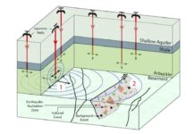 Wells drilled into Oklahoma's Arbuckle formation inject wastewater (1) which then disperses through the rock. As it spreads, the wastewater can trigger earthquakes in fault zones (2), but their size depends on the amount injected and the rock's properties. The new model can predict quake probabilities by the quantity of wastewater injected.