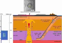 Schematic diagram of water and chlorine transfer by the oceanic crust into the transitional zone of the mantle and the subsequent capture of the resulting material by an Archaean mantle plume. Credit: Evgeny Asafov